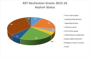 Dest grants 2015-16_pie chart