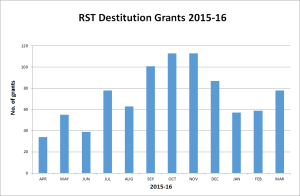 RST Destitution grants 2015-16_graph 2