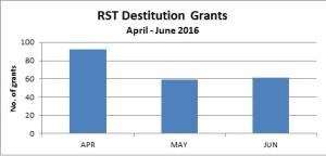 Dest grants April - June 16 - graph 1