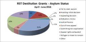 Dest grants April - June 16 - graph 2