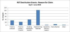 Dest grants April - June 16 - graph 3