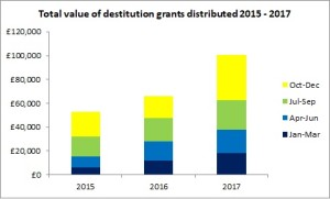 RST destitution grants 2015 2017