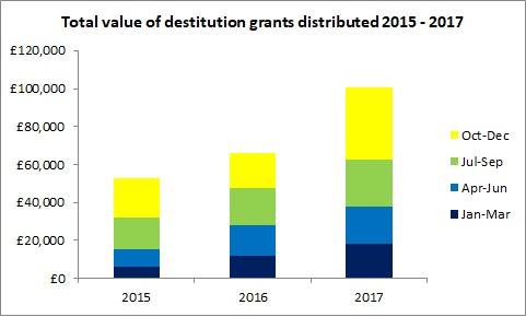 RST destitution grants 2015 2017